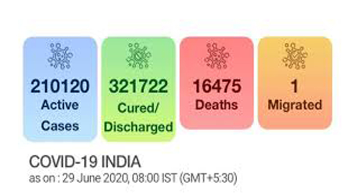 Single-day spike of 19,459 COVID-19 cases takes India's tally to 5,48,318